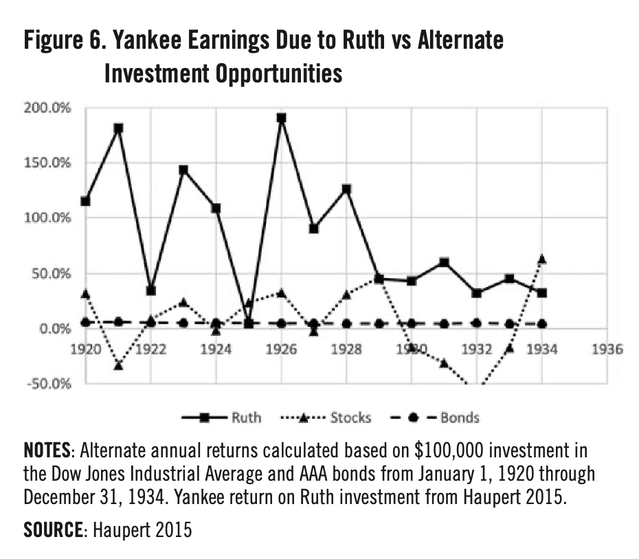 Figure 6. Yankee Earnings Due to Ruth vs Alternate Investment Opportunities (MICHAEL HAUPERT)