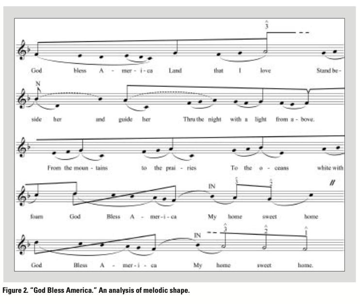 "Figure 2. ""God Bless America."" An analysis of melodic shape. (TIM JOHNSON)"