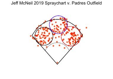 Figure 2. Jeff McNeil 2019 batted-ball data (n = 220) are plotted against the San Diego Padres outfield repositioned by OPPO. Outfielders depicted: Manuel Margot (red circle), Hunter Renfroe (black circle), Wil Myers (blue circle). (MONTES, ET AL)