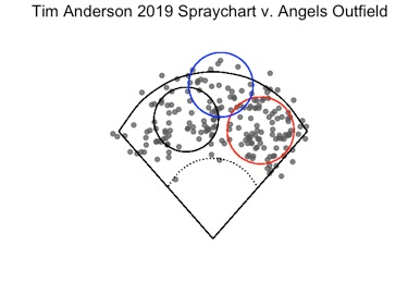 Figure 4. Tim Anderson 2019 batted-ball data (n = 201) are plotted against the Los Angeles Angels outfield repositioned by OPPO. Outfielders depicted: Brian Goodwin (red circle), Kole Calhoun (black circle), Mike Trout (blue circle). (MONTES, ET AL)