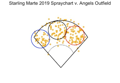 Figure 5. Starling Marte 2019 batted data (n = 194) are plotted against the Los Angeles Angels outfield repositioned by OPPO. Outfielders depicted: Brian Goodwin (red circle), Kole Calhoun (black circle), Mike Trout (blue circle). (MONTES, ET AL)
