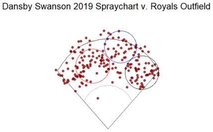 Figure 7. Dansby Swanson 2019 batted-ball data (n = 203) are plotted against the Kansas City Royals outfield repositioned by OPPO. Outfielders depicted: Alex Gordon (red circle), Whit Merrifield (black circle), Jorge Soler (blue circle). (MONTES, ET AL)