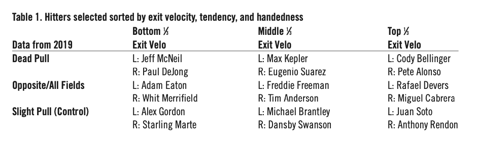 Table 1. Hitters selected sorted by exit velocity, tendency, and handedness (MONTES, ET AL)