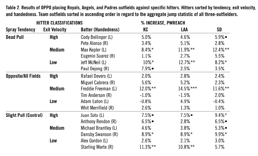 Table 2. Results of OPPO placing Royals, Angels, and Padres outfields against specific hitters. Hitters sorted by tendency, exit velocity, and handedness. Team outfields sorted in ascending order in regard to the aggregate jump statistic of all three-outfielders. (MONTES, ET AL)