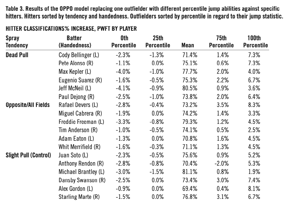 Table 3. Results of the OPPO model replacing one outfielder with different percentile jump abilities against specific hitters. Hitters sorted by tendency and handedness. Outfielders sorted by percentile in regard to their jump statistic. (MONTES, ET AL)