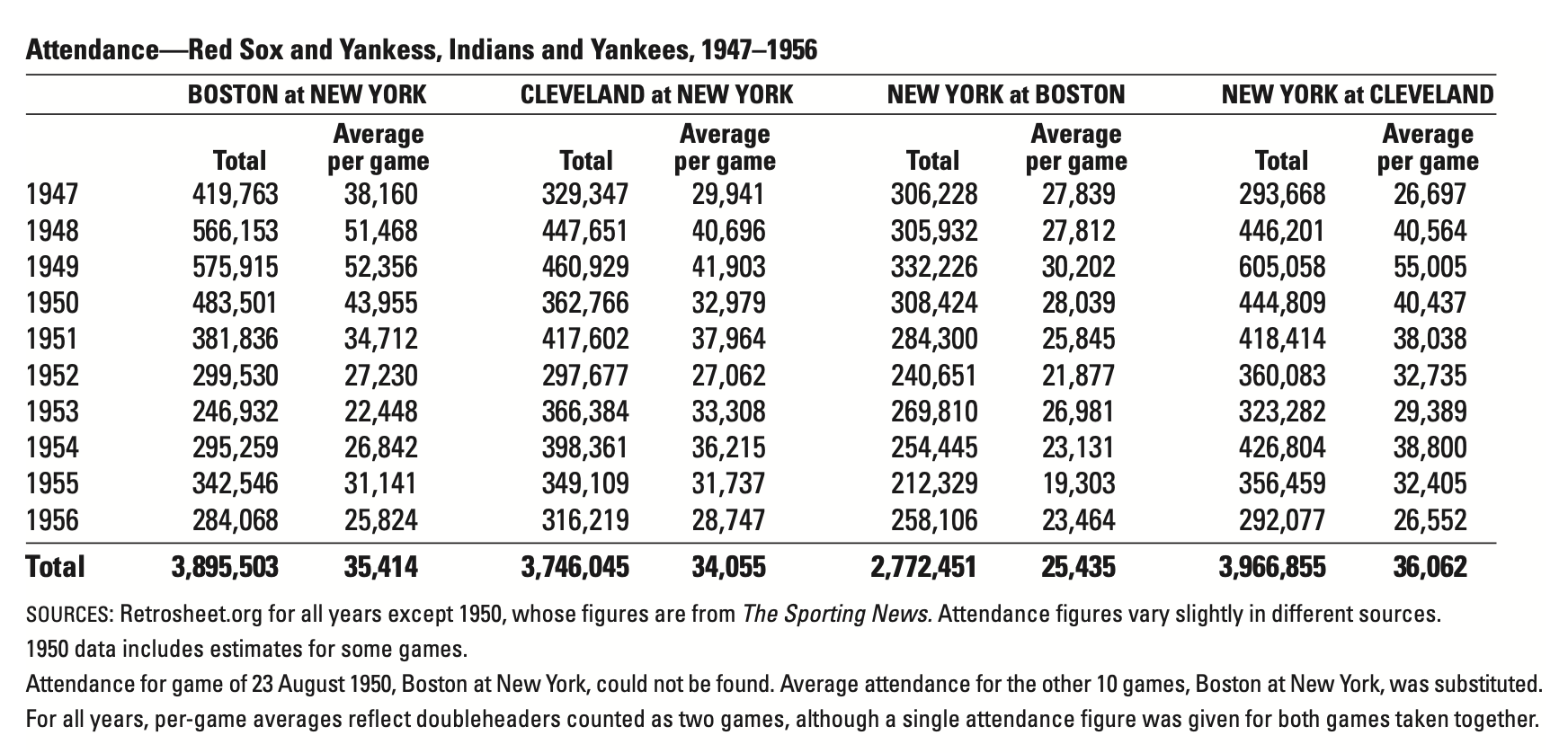 Attendance—Red Sox and Yankees, Indians and Yankees, 1947–1956 (JIM ODENKIRK)