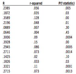 Table 2 (PHIL BIRNBAUM)