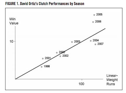 Figure 1. David Ortiz's Clutch Performances by Season (CRAMER/PALMER)