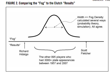 Figure 2. Comparing the 'Fog' to the Clutch 'Results' (CRAMER AND PALMER)