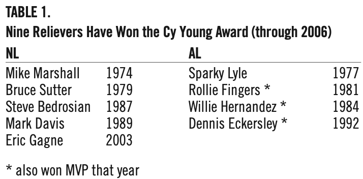 Table 1. Nine Relievers Have Won the Cy Young Award (through 2006) (MONTE CELY)