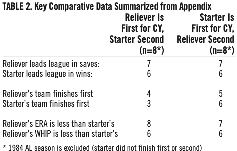 Table 2. Key Comparative Data Summarized From Appendix (MONTE CELY)