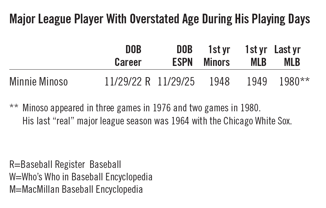 Table 1: Major League Player With Overstated Age During His Playing Days (TUCKER)