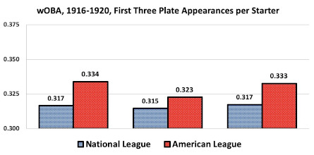 Figure 3: wOBA, 1916–20, first through third times at the plate, NL and AL