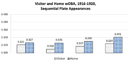 Figure 4: wOBA, first through fourth times up, visitor and home batters evaluated separately.