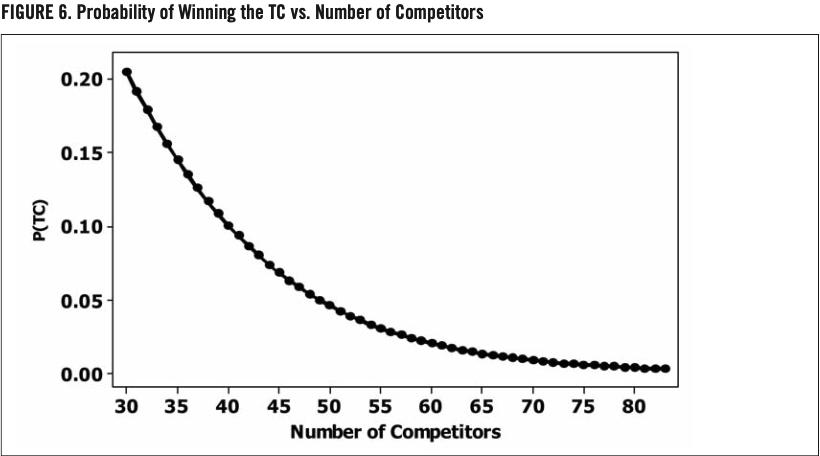 FIGURE 6. Probability of Winning the TC vs. Number of Competitors (JOHN DANIELS)