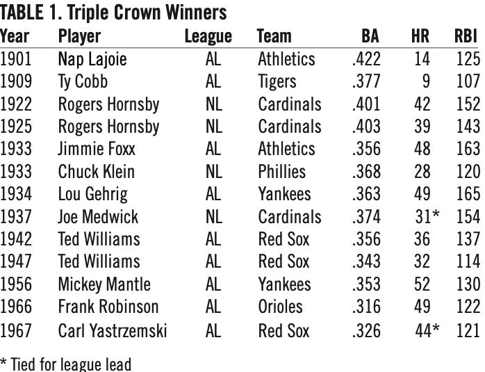 Table 1. Triple Crown Winners (JOHN DANIELS)
