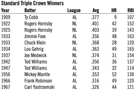 Table 1. Standard Triple Crown Winners (BILL NOWLIN)