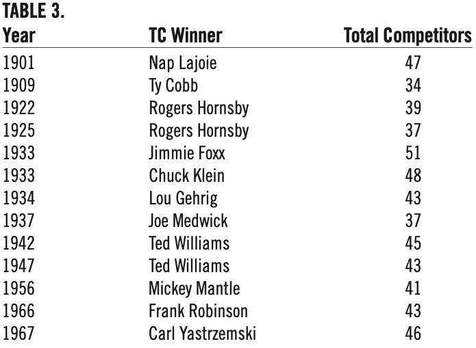 Table 3: Triple Crown Winners (JOHN DANIELS)