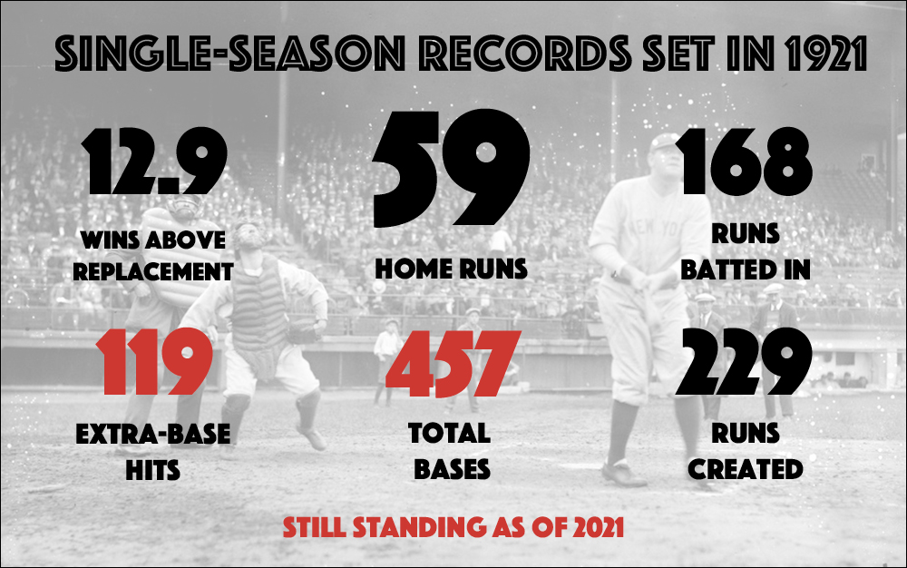 In 1921, Babe Ruth set single-season major-league records in home runs (59), RBIs (168), total bases (457), extra-base hits (119), runs created (229), and Wins Above Replacement (12.9). Statistics from Baseball-Reference.com.