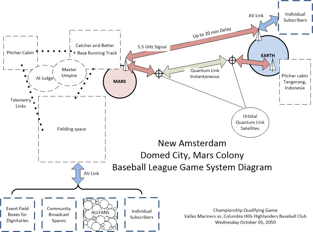 New Amsterdam Domed City, Mars Colony, Baseball League Game System Diagram (JAMES BREAUX)