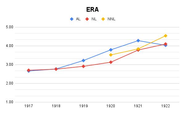 ERA changes, 1917-1922