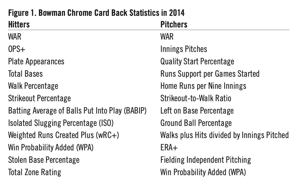 Figure 1. Bowman Chrome Card Back Statistics in 2014 (STEVEN GLASSMAN)