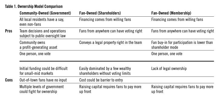 Table 1. Ownership Model Comparison (STEPHEN R. KEENEY)