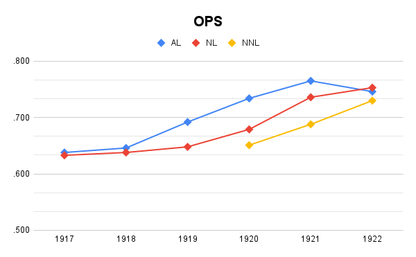 OPS changes, 1917-1922