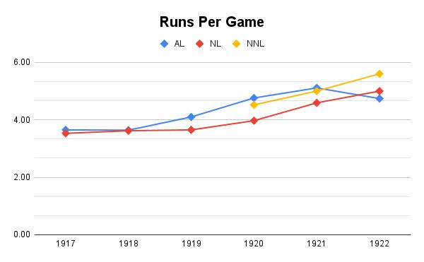 Runs Per Game changes, 1917-1922