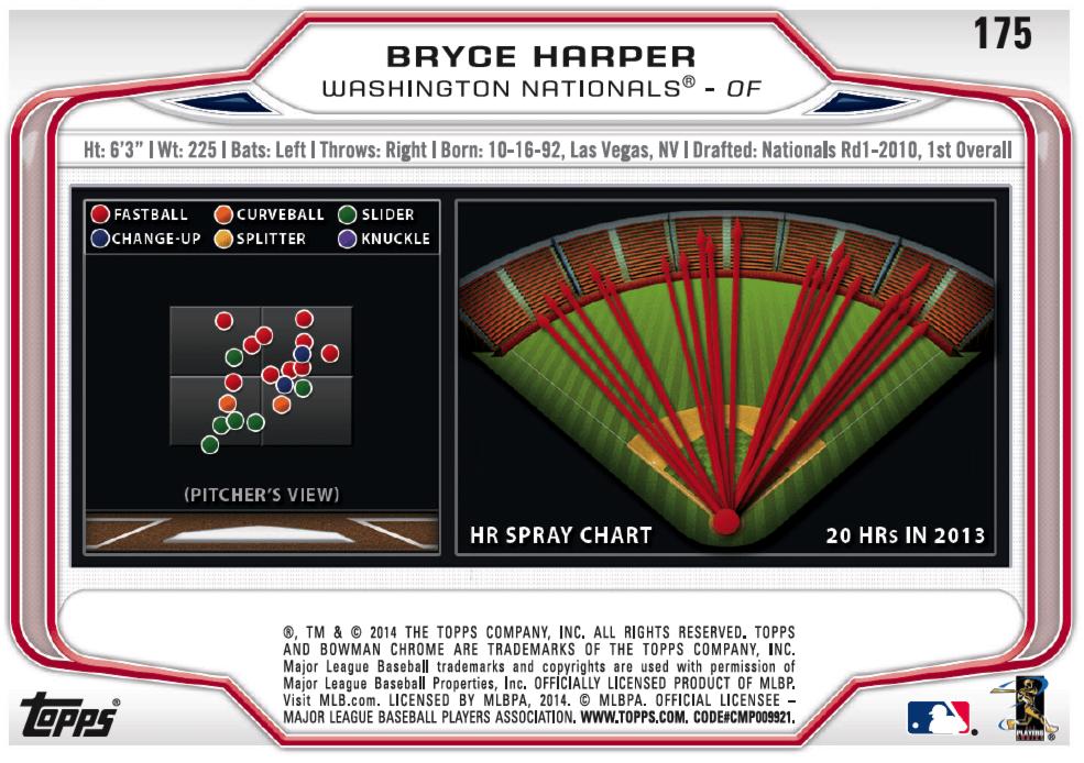 Figure 2. Bryce Harper's 2014 Card (back)