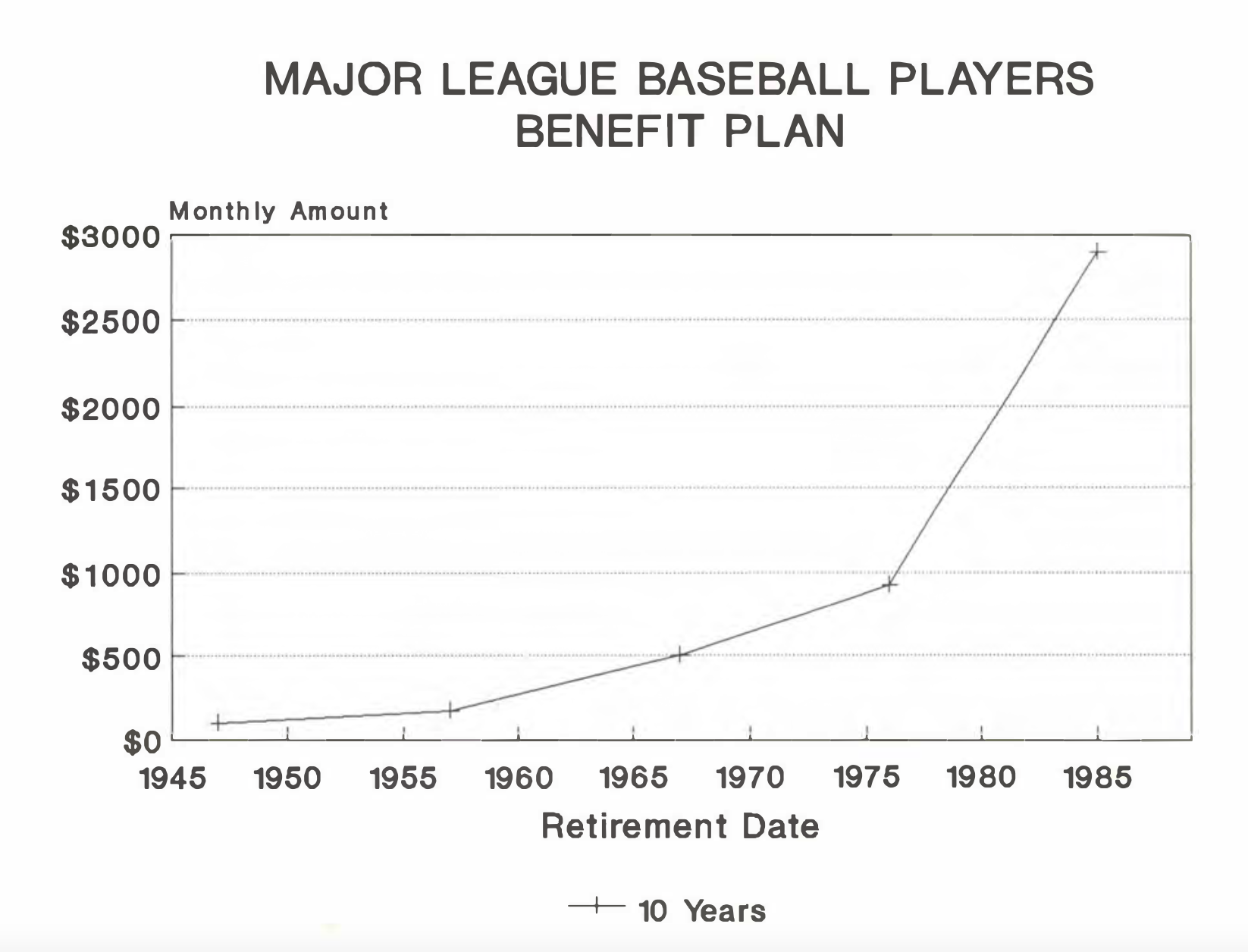 Table 1: MLB Players Benefit Plan (CHARLIE BEVIS)